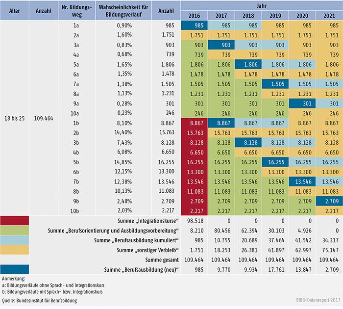 Tabelle C5.7-1: Beispielhafte Darstellung der Berechnung erstmaliger und kumulierter Ausbildungsnachfrager/-innen zwischen 18 und 25 Jahren (Variante N1I1)