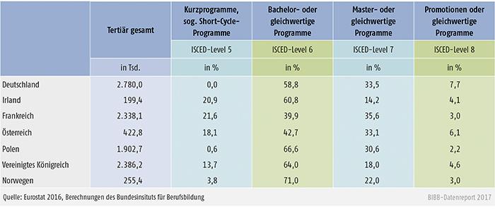 Tabelle D1.1-1: Teilnehmende an tertiären Bildungsprogrammen nach ISCED-Level, 2013