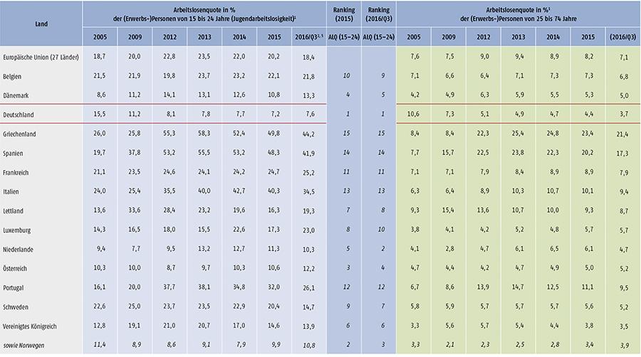 Tabelle D1.2-1: Arbeitslosigkeit, Jugendarbeitslosigkeit, relative Jugendarbeitslosigkeit und NEET-Quoten im europäischen Vergleich (Teil 1)