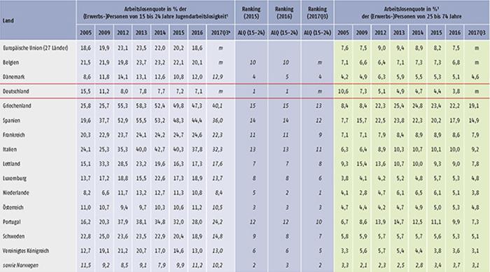 Tabelle D1.3-1: Arbeitslosigkeit, Jugendarbeitslosigkeit, relative Jugendarbeitslosigkeit und NEET-Quoten im europäischen Vergleich (Teil 1)