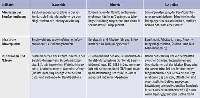 Tabelle D2.3-1: Adressaten, Schwerpunkte, Institutionen und Akteure der Berufsorientierung im Ländervergleich
