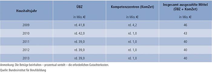 Tabelle D3-1: Verteilung der verausgabten Mittel im Rahmen der ÜBZ-Förderung – Bundesinstitut für Berufsbildung