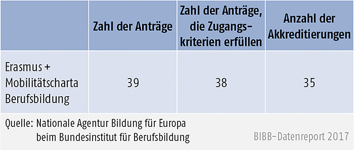 Tabelle D3-2: Erasmus+ Mobilitätscharta Berufsbildung, Antragsrunde 2016