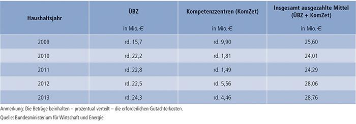 Tabelle D3-2: Verteilung der verausgabten Mittel im Rahmen der ÜBZ-Förderung – Bundesamt für Wirtschaft und Ausfuhrkontrolle (BAFA)
