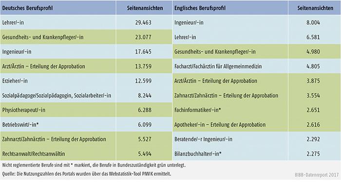 Tabelle D4-1: Nutzung der deutschen und englischen Berufsprofile 2016