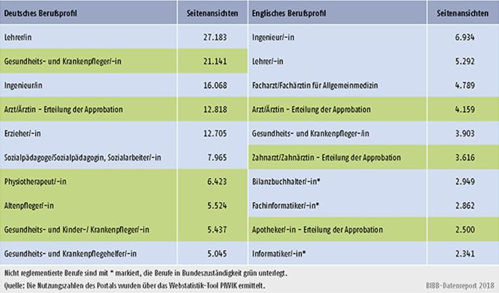 Tabelle D4-3: Nutzung der deutschen und englischen Berufsprofile 2017