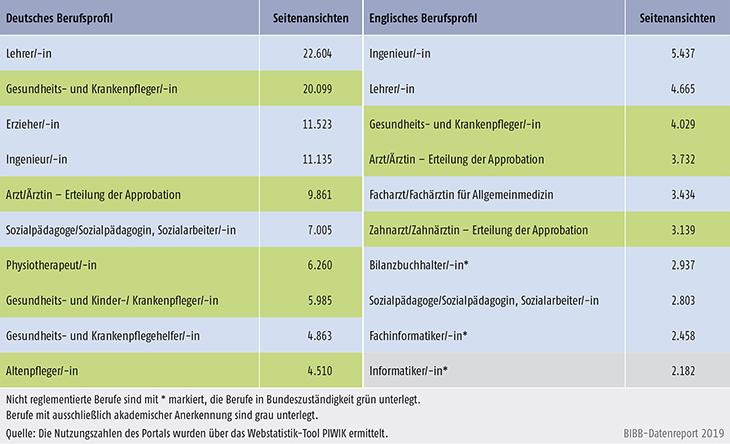 Tabelle D4-3: Nutzung der deutschen und englischen Berufsprofile 2018