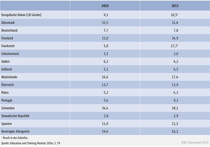 Anteil der Bevölkerung im Alter von 25 bis 64 Jahren, die an formaler/nonformaler Bildung teilgenommen hat (bis 4 Monate vor der Befragung), 2010 und 2013 (in %)
