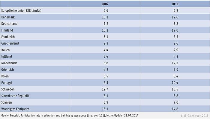 Beteiligung an formaler Weiterbildung im Alter 25 bis 64 Jahre (bis 4 Wochen vor Befragung), 2007 und 2011 (in %)