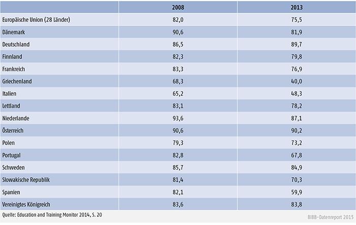 Erwerbstätigenquote der Absolventen/Absolventinnen zwischen 20 und 34 Jahren, 2008 und 2013 (in %)