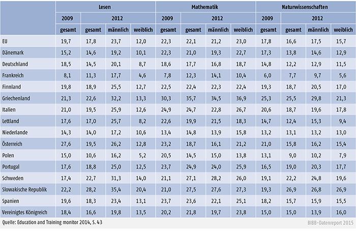 Anteil der Jugendlichen im Alter von 15 Jahren mit schlechten Schulleistungen in Lesen, Mathematik und Naturwissenschaften (in %)