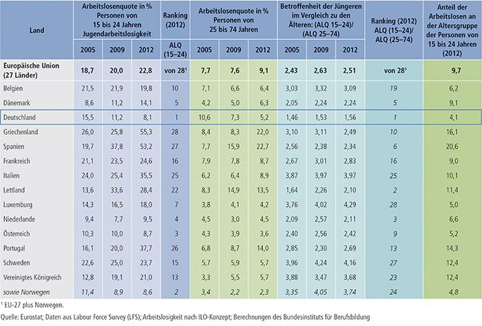 Tabelle E2-1: Arbeitslosigkeit, Jugendarbeitslosigkeit und relative Jugendarbeitslosigkeit im europäischen Vergleich