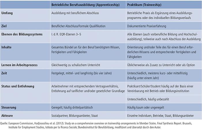 Tabelle E2-2: Betriebliche Berufsausbildung (Apprenticeship) und Praktika (Traineeship)