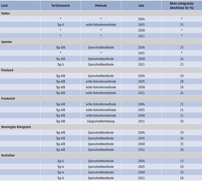 Tabelle E2.1-1: Studienabbrecherzahlen von 2004 bis 2011 in ausgewählten OECD-Ländern (Teil 1)