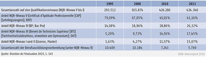 Tabelle E2.2-1: Entwicklung der Auszubildendenzahlen in beruflicher Ausbildung (apprentissage) nach Qualifikationsniveau im nationalen Qualifikationsrahmen (NQR)