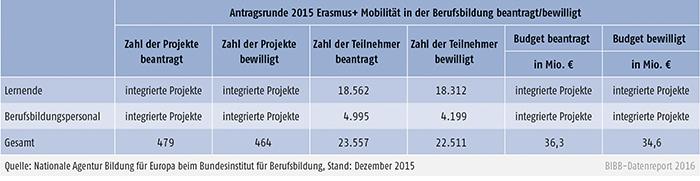 Tabelle E3-1: Erasmus+ Mobilität in der Berufsbildung 2015