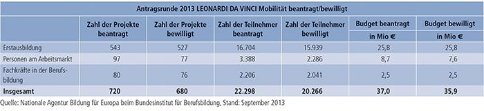 Tabelle E3-1: Mobilitätsförderung 2013 im Rahmen des Programms LEONARDO DA VINCI