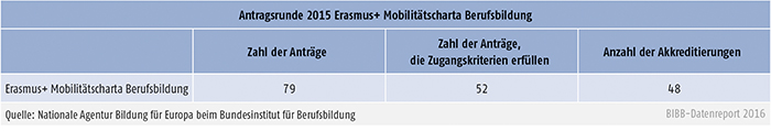 Tabelle E3-2: Erasmus+ Mobilitätscharta Berufsbildung