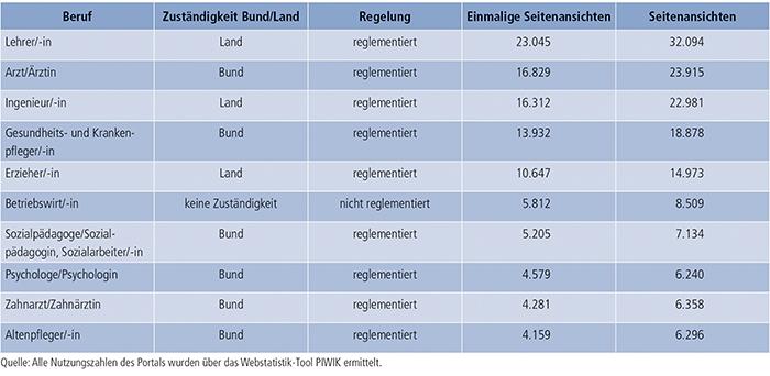 Tabelle E4-1: Nutzung der deutschen Berufsprofile (2012 bis 2013)