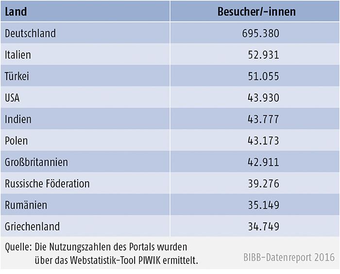 Tabelle E4-2: Besuche der 10 häufigsten Herkunftsländer 2015