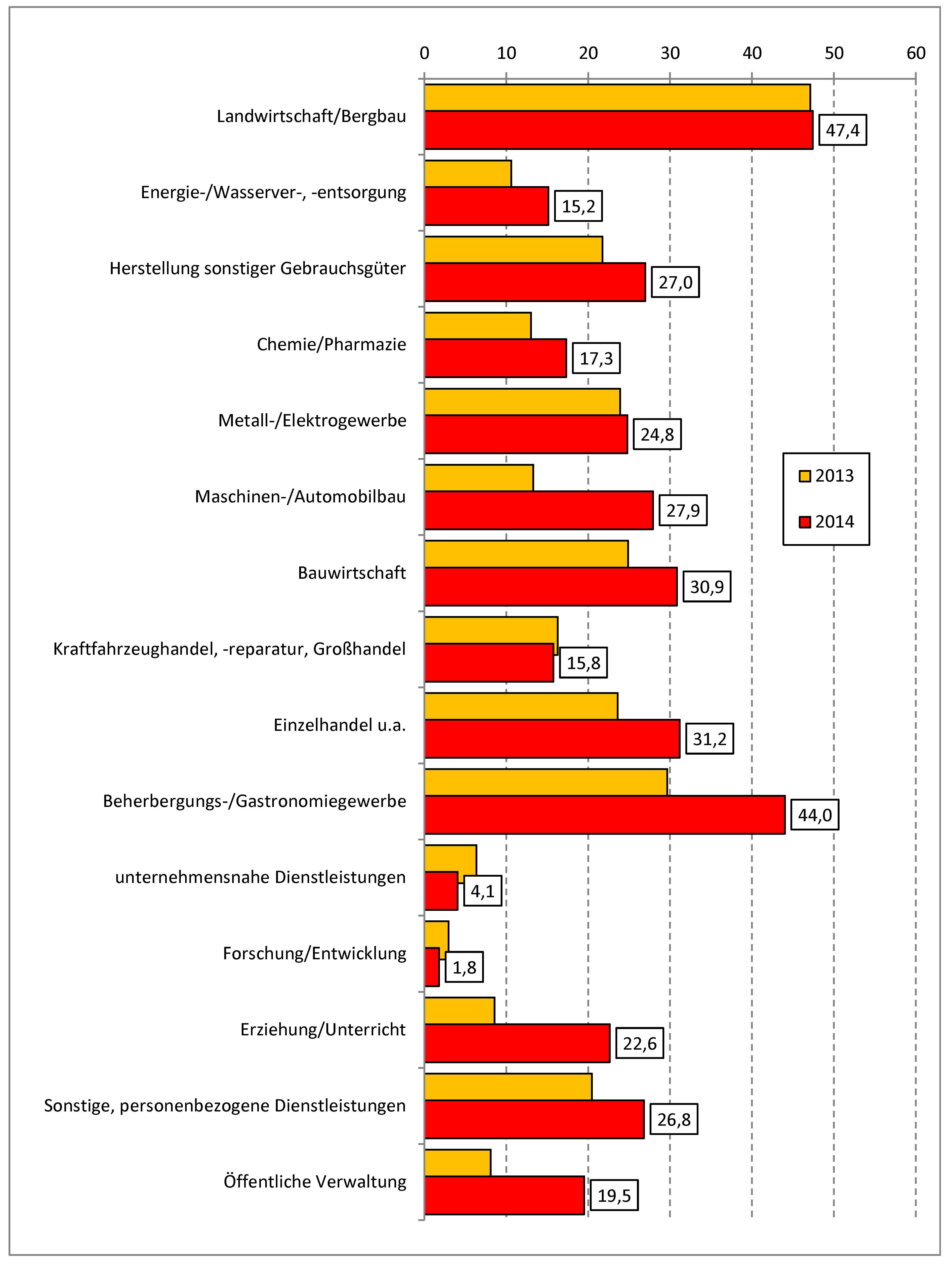 Abbildung: Durchschnittlicher Anteil an unbesetzten Ausbildungsplätzen am  Gesamtangebot an Ausbildungsstellen in Ausbildungsbetrieben nach ...