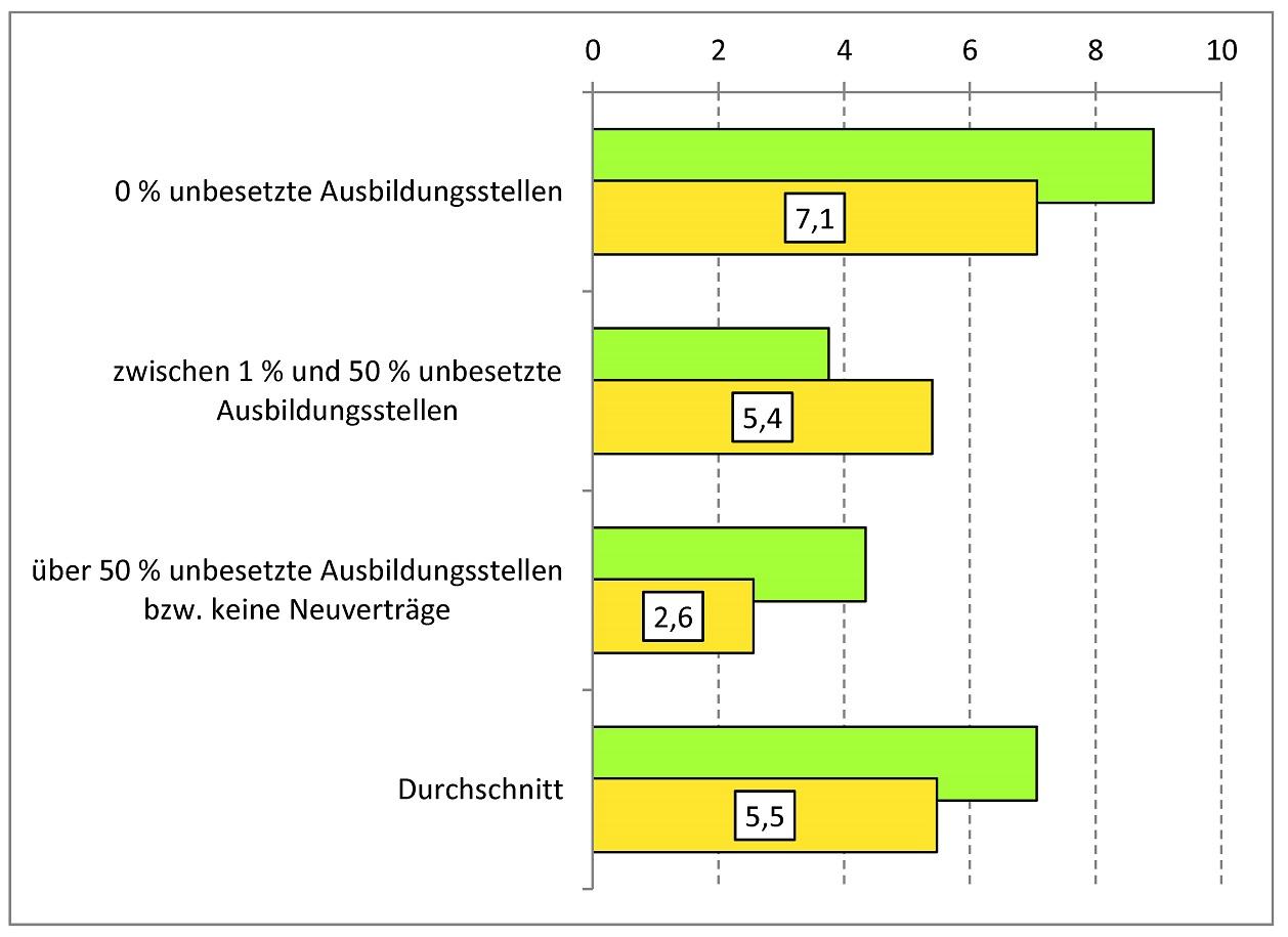 Abbildung: Durchschnittliche Anzahl an Bewerberinnen/Bewerber bzw.  Bewerbungen pro angebotene Ausbildungsstelle nach Anteil