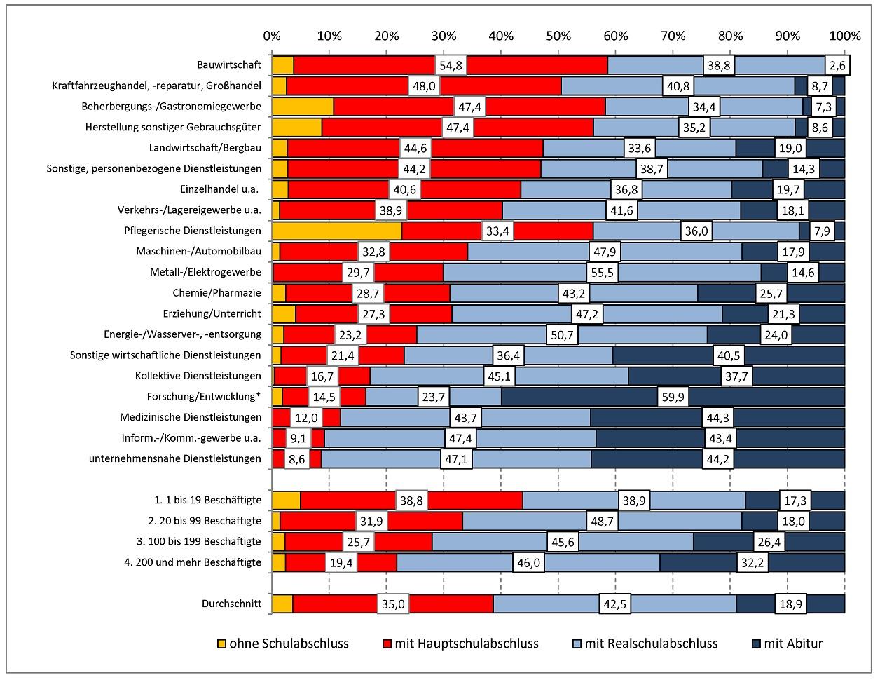 Abbildung: Durchschnittliche Anteile an Bewerbern um Ausbildungsstellen  nach schulischer Vor-bildung und Wirtschaftsbereichen in