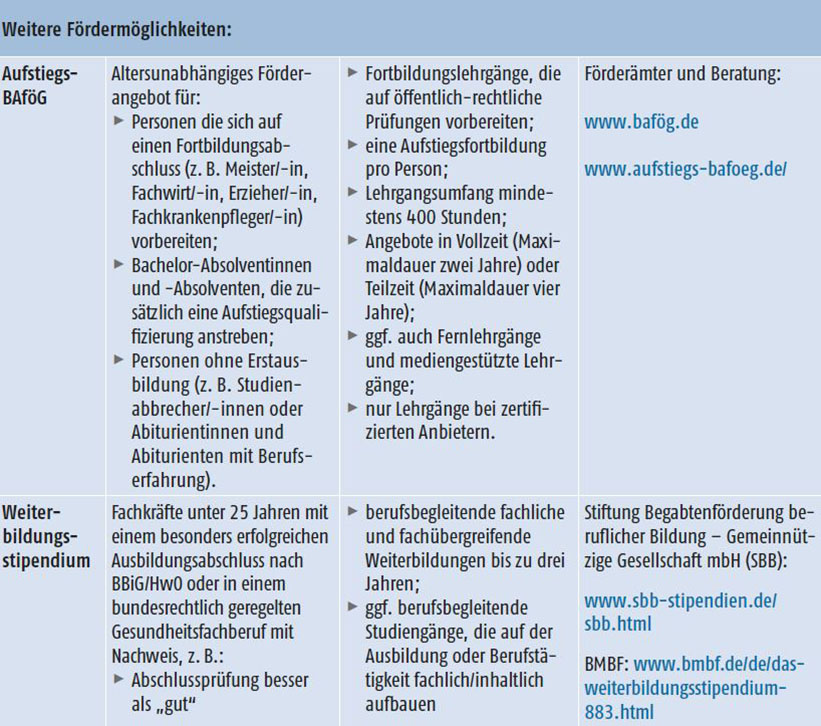 BIBB / Checkliste \