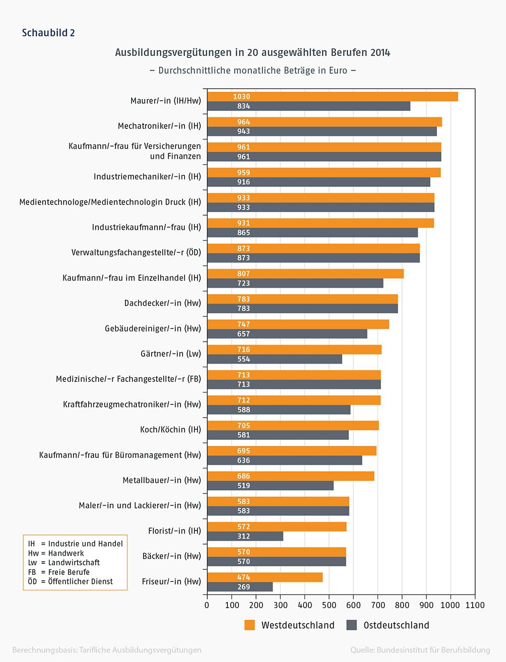 Schaubild 2: Balkendiagramm Ausbildungsvergütungen in 20 ausgewählten Berufen 2014