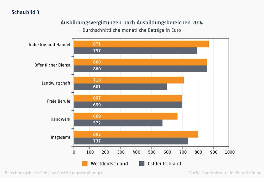 Schaubild 3: Balkendiagramm Ausbildungsvergütungen nach Ausbildungsbereichen 2014