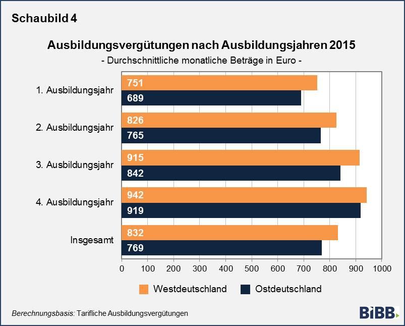 bibb    tarifliche ausbildungsverg u00fctungen 2015  g u00fcnstige entwicklung