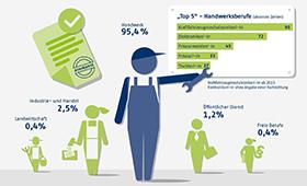 OECD interested in skills analysis