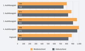 Grafik Tarifliche Ausbildungsvergütungen nach Ausbildungsjahren 2017 in West- und Ostdeutschland - Durchschnittliche monatliche Beträge in Euro
