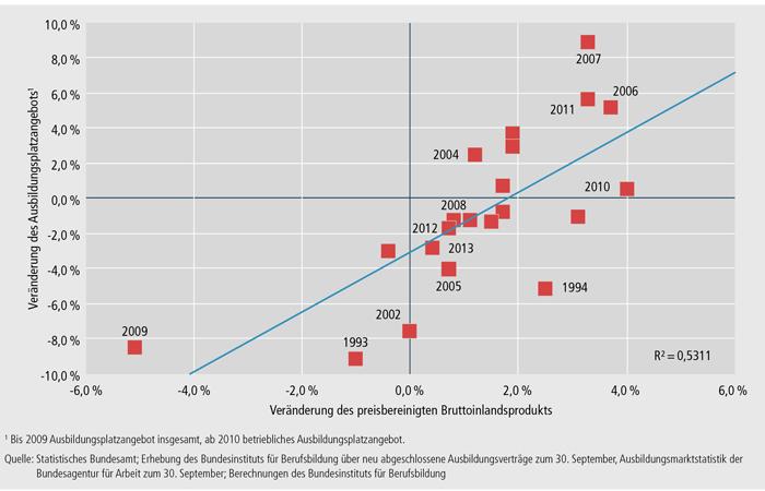Schaubild A1.1-1: Zusammenhang zwischen der jährlichen Veränderung des Bruttoinlandsprodukts und des Ausbildungsplatzangebots 1993 bis 2013