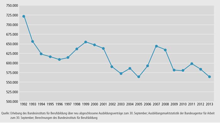 Schaubild A1.1-2: Bundesweite Entwicklung des Ausbildungsplatzangebots 1992 bis 2013