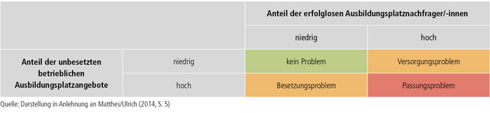 Schaubild A1.1-3: Problemtypen auf dem Ausbildungsmarkt