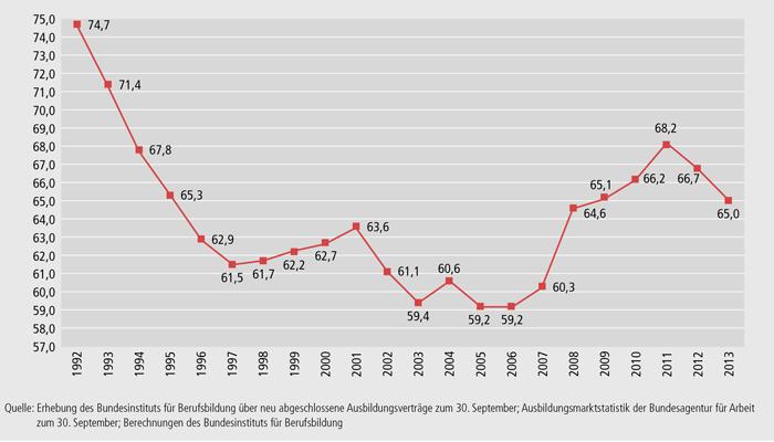 Schaubild A1.1-6: Bundesweite Entwicklung der Einmündungsquote ausbildungsinteressierter Personen in duale Berufsausbildung (in %)