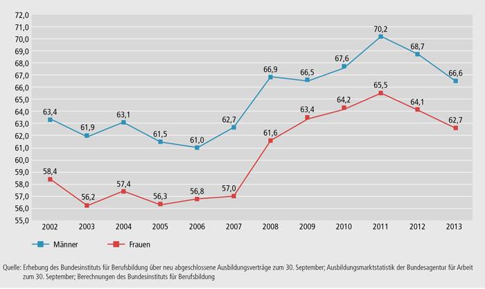 Schaubild A1.1-7: Entwicklung der Einmündungsquote ausbildungsinteressierter Frauen und Männer (in %)