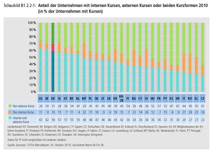 Schaubild B1.2.2-1: Anteil der Unternehmen mit internen Kursen, externen Kursen oder beiden Kursformen 2010 (in % der Unternehmen mit Kursen)