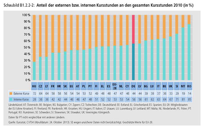 Schaubild B1.2.2-2: Anteil der externen bzw. internen Kursstunden an den gesamten Kursstunden 2010 (in %)