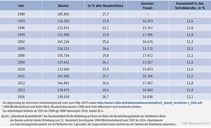 Tabelle A4.4-2: Neu abgeschlossene Ausbildungsverträge in technischen Ausbildungsberufen, Bundesgebiet 1980 und 1993 bis 2014