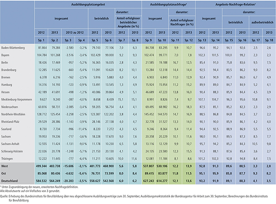 Tabelle A1.1-2: Entwicklung der Ausbildungsmarktverhältnisse 2012 und 2013 nach Bundesländern