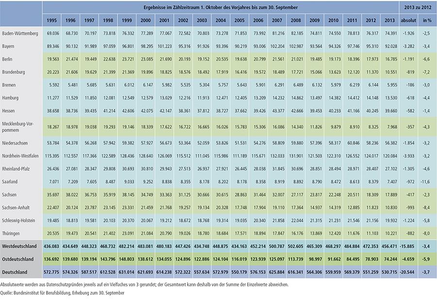 Tabelle A1.2-1: Entwicklung der Zahl der neu abgeschlossenen Ausbildungsverträge nach Ländern von 1995 bis 2013