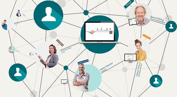 Arbeitsplattform für die Online-Kommunikation von Bildungsorganisationen